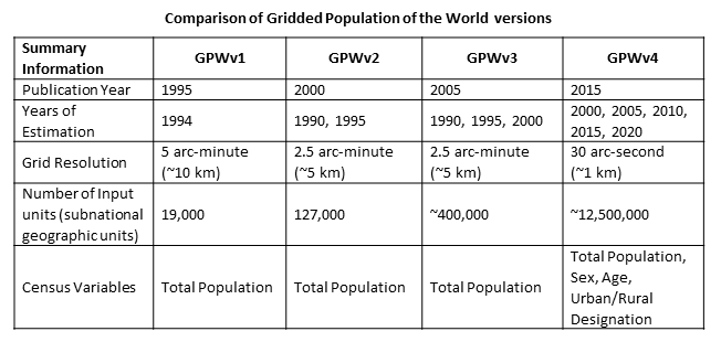 Comparison of Gridded Population of the World versions