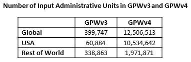 Number of Input Administrative Units in GPWv3 and GPWv4